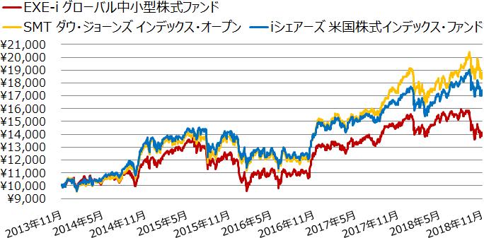 EXE-i グローバル中小型株式ファンド、SMT ダウ・ジョーンズ インデックス・オープン、iシェアーズ 米国株式インデックス・ファンドの基準価額の推移