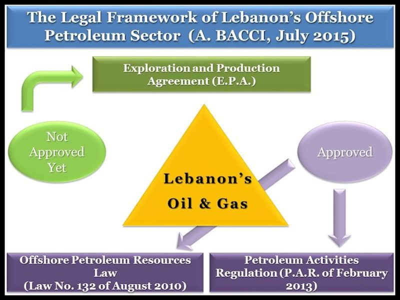 BACCI-Lebanon-Offshore-Natural-Gas-The-Importance-of-Two-Decrees-2-July-2015