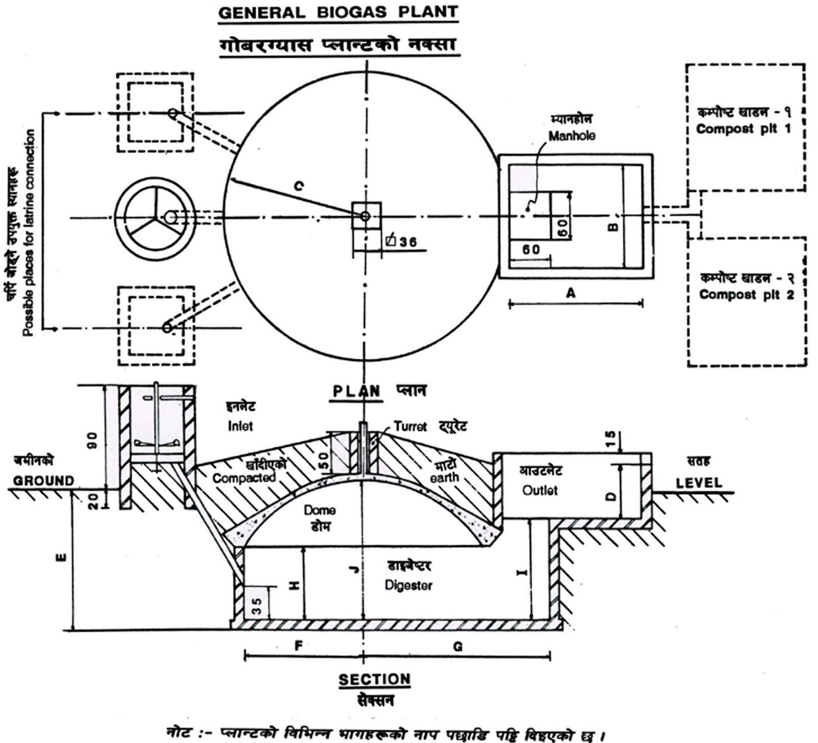 Biogas Construction Process | Download DOC File ~ Biogas