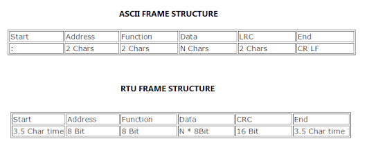What is difference between MODBUS RTU and ASCII