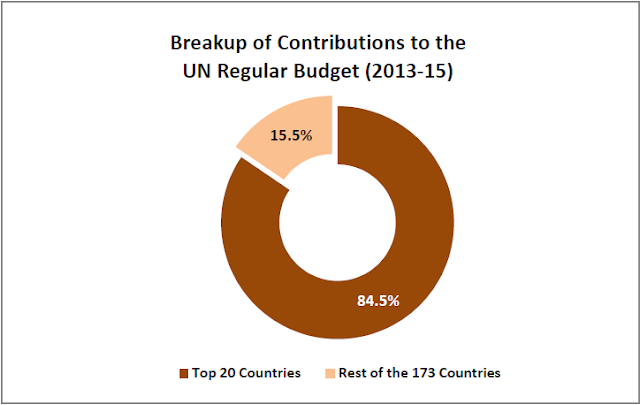 Image Attribute: Breakup of Contribution to the UN regular budget (2013-15) / Source: Factly.in