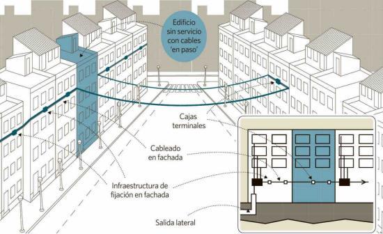 obstáculo fibra óptica