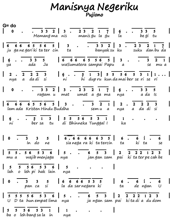 Not Angka Pianika Lagu Manisnya Negriku - Pujiono