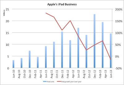 iphone goes down and generated less revenue