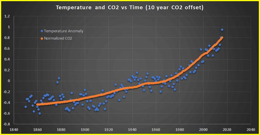 Temperature anomaly vs CO2 with lag