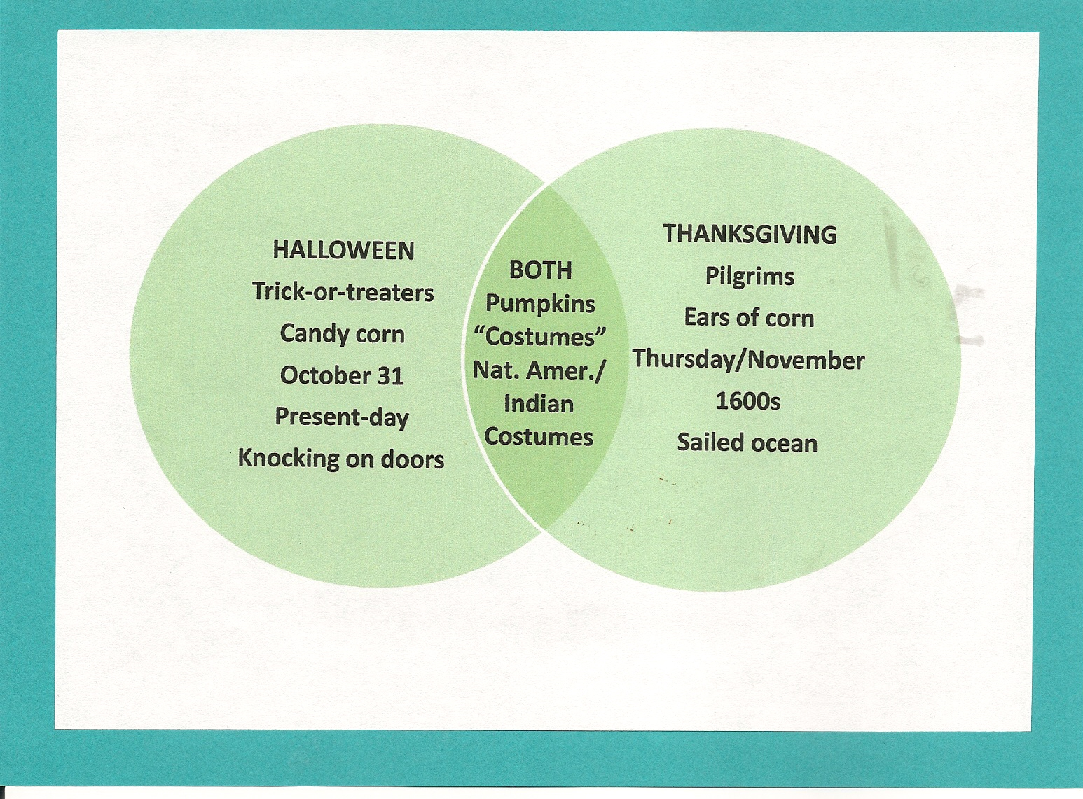 pilgrims vs puritans venn diagram clavicle and scapula picture this two in tow using a wednesday november 23 2011