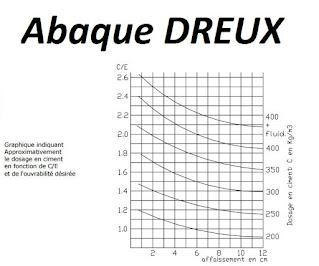 Abaque de DREUX vierge en pdf