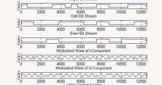 Digital iVision Labs!: QPSK Digital Modulation Simulation