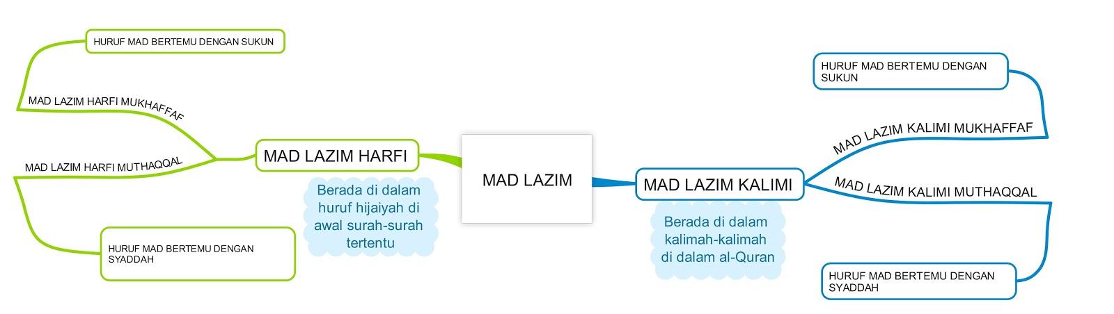 Mad Lazim