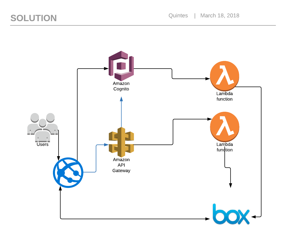 Quintes van Aswegen: AWS Cognito User Pools, Lambda and Box