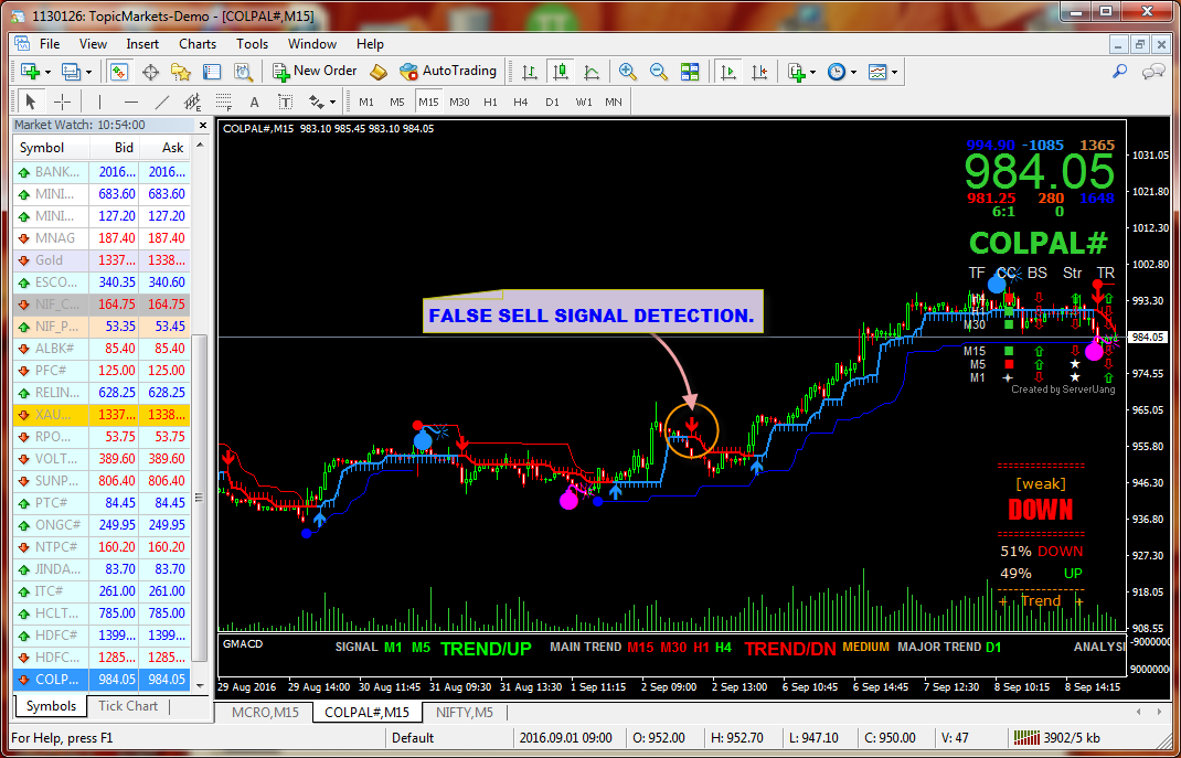 INTRADAY LIVE SIGNAL :- Intraday Live Online Buy Sell Trading Software For Amibroker and MetaTrader.