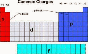 Grade10 chapter1 the periodic table semester 1 the ion formed by an element can be worked out form the elements position in the periodic table the elements of group iv and and group viii generally do urtaz Choice Image