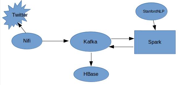 My BigData Blog: Twitter Sentiment with Spark and Kafka