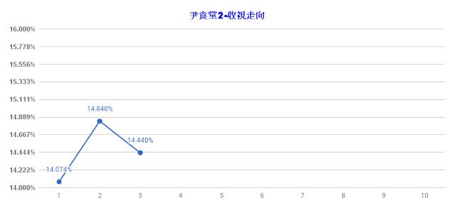 《尹食堂2》再奪收視冠軍 蟬聯三週收視第一位