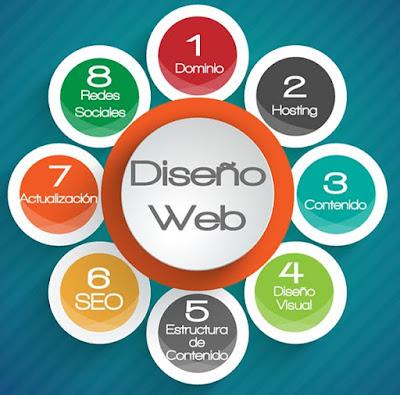 Etapas del Desarrollo Web