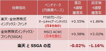 設定後4週間と直近4週間の楽天・全世界株式インデックス・ファンドと全世界株式インデックス・ファンド(SSGA)の騰落率の差異