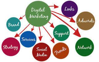 digital marketing sites