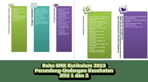 Buku SMK Perundang-Undangan Kesehatan