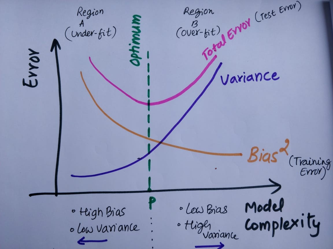 Data Science: Occam's Razor. Bias-Variance Tradeoff. No Free Lunch Theorem and The Curse of Dimensionality