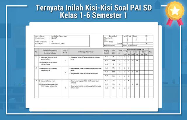 Kisi-Kisi Soal PAI SD Kelas 1-6 Semester 1