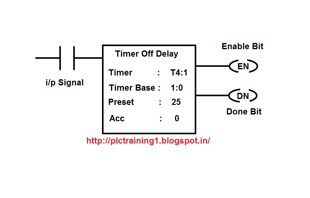 TOFF(Timer Off Delay) Timer in Allen bradley PLC | PLC TRAINING