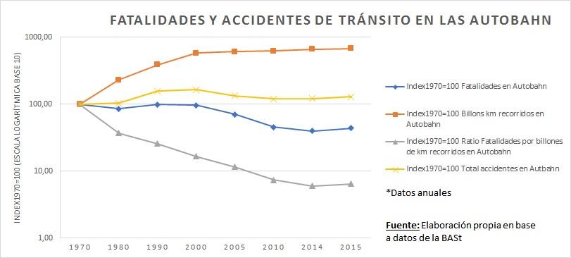 Fatalidades y accidentes de tránsito en las Autobahn