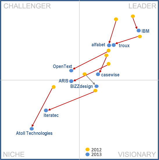 Enterprise Architecture Blog | We love IT Architecture | gartner