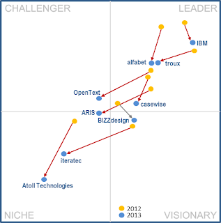 Gartner surprised IT Leaders with EAM Magic Quadrant 2013