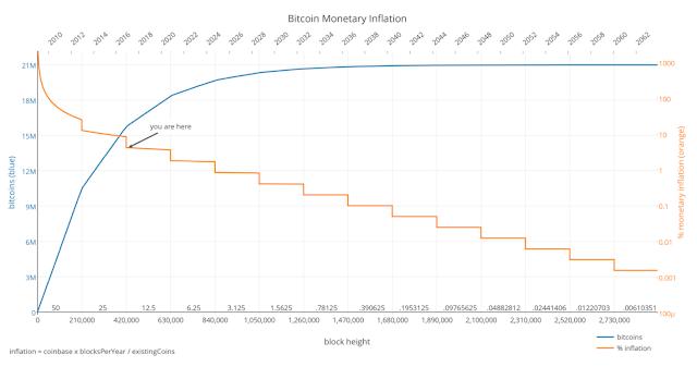Jumlah Supply dan Tingkat Inflasi Bitcoin