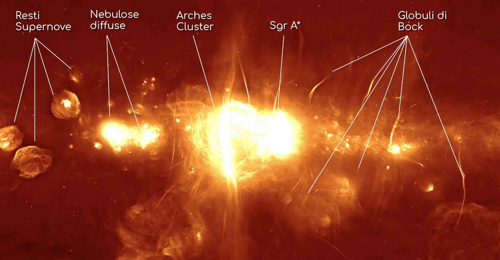 Immagine radio del centro della Via Lattea, ripresa dal radiotelescopio del MeerKAT, con didascalia degli oggetti ripresi.
