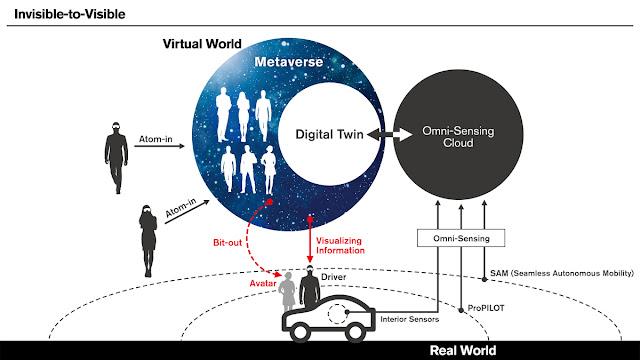 Nissan presenta la tecnología concepto Invisible-to-Visible en el CES