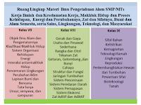Download SILABUS, KI, KD Contoh RPP IPA Kelas 7, 8, 9 SMP/MTs Edisi Revisi 2017