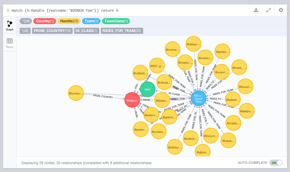 Bruggen Blog: Cycling Tweets Part 2: Importing into Neo4j