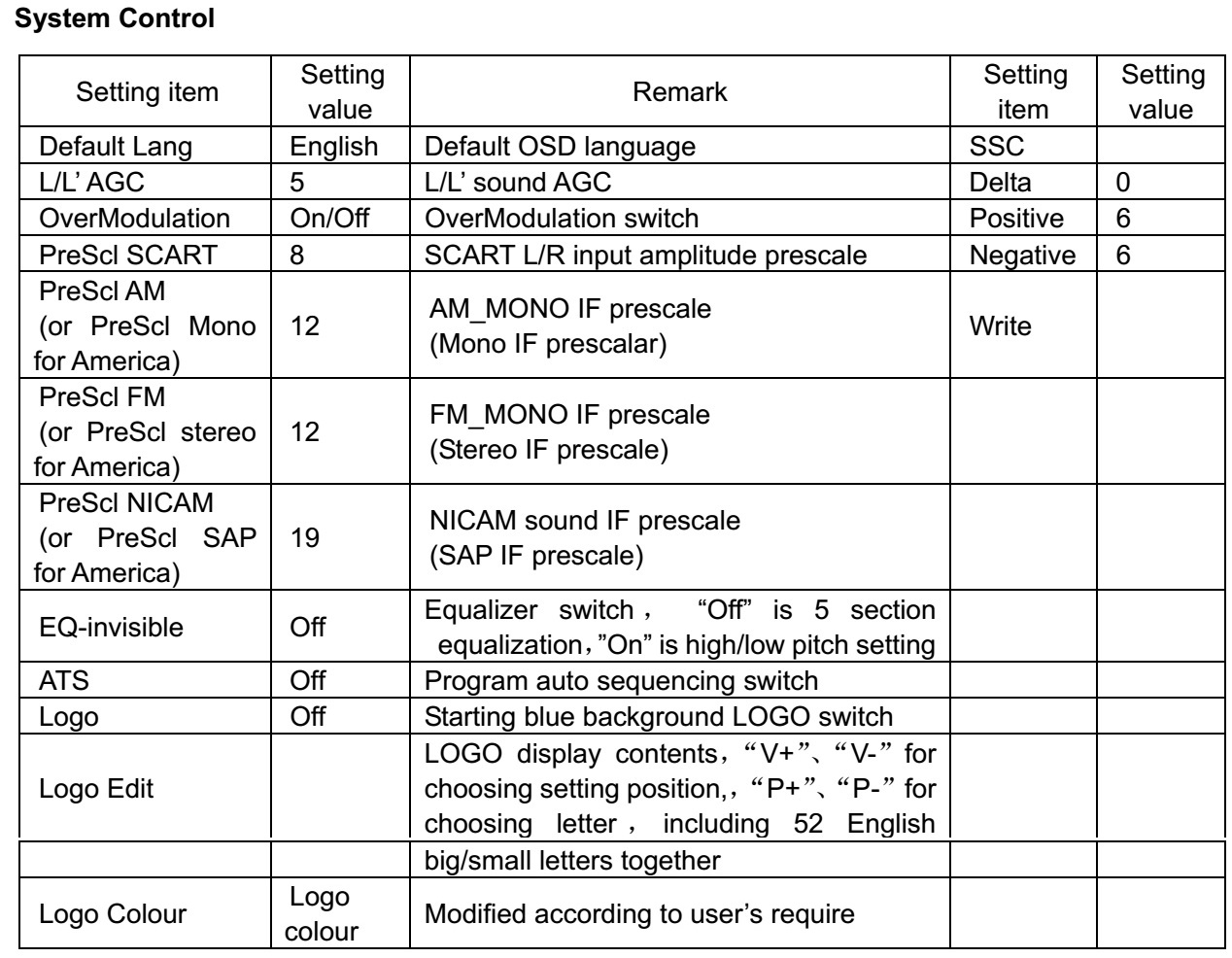 Astar And Changhong Lcd Tvs How To Enter Service Mode Data Wiring Diagram Ac Use P Keys On Remote Control Make Up Or Down Option V Set Contents Of Sub Pages Default Values