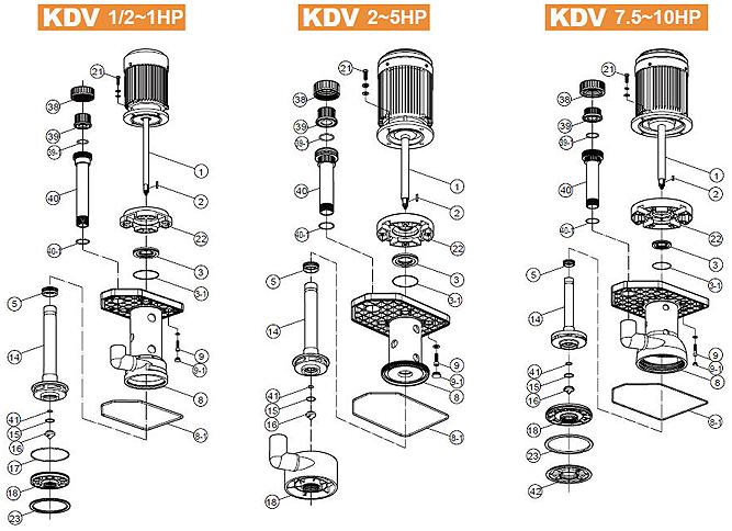 Cấu tạo máy bơm trục đứng 3 pha dòng KDV