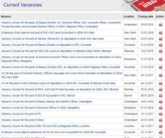 UIDAI Recruitment 2017–2018 Aadhaar Card Jobs