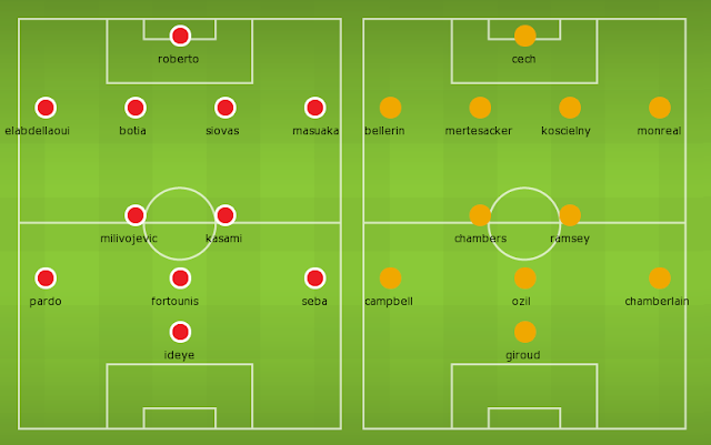 Possible Lineups, Team News, Stats – Olympiacos vs Arsenal