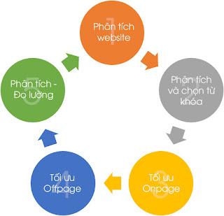 Nâng cao chất lượng website để tăng cảm giác trải nghiệm cho người dùng