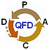 image - QFD is a PDCA approach