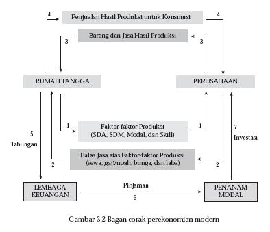 Circular Flow Diagram Dua Sektor