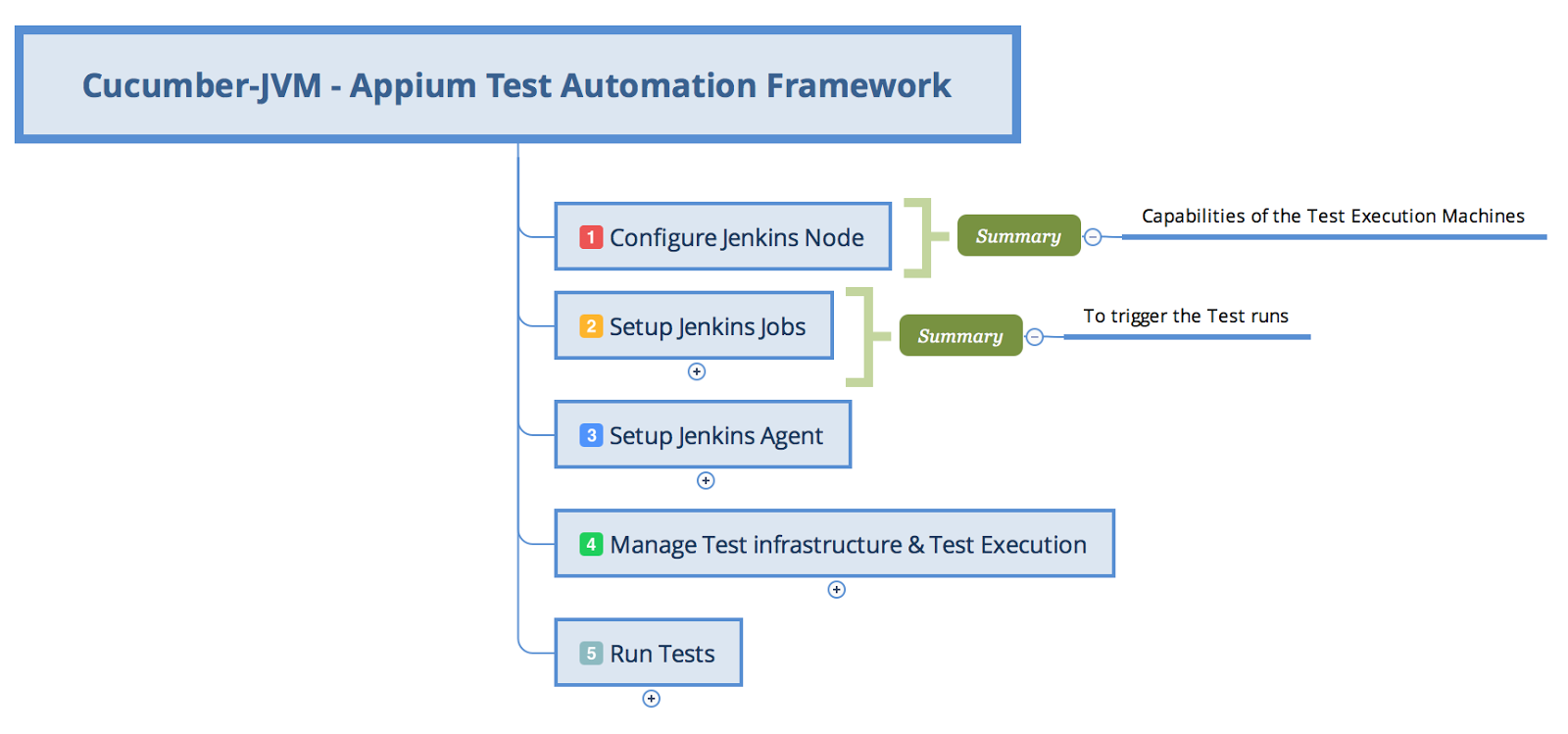 Essence of Testing: Sharing implementation of cucumber-jvm