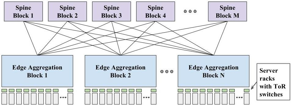 Google AI Blog: Pulling Back the Curtain on Google's Network