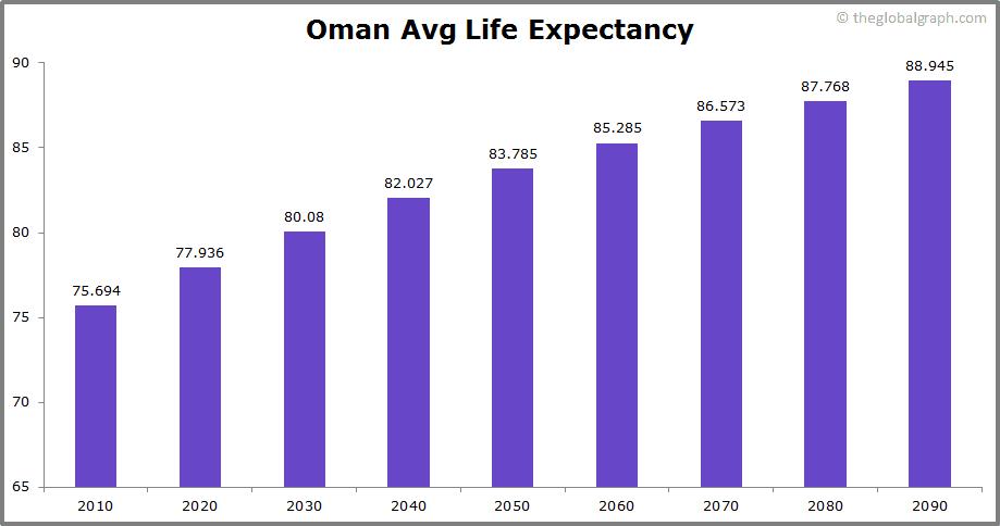 Oman  Avg Life Expectancy