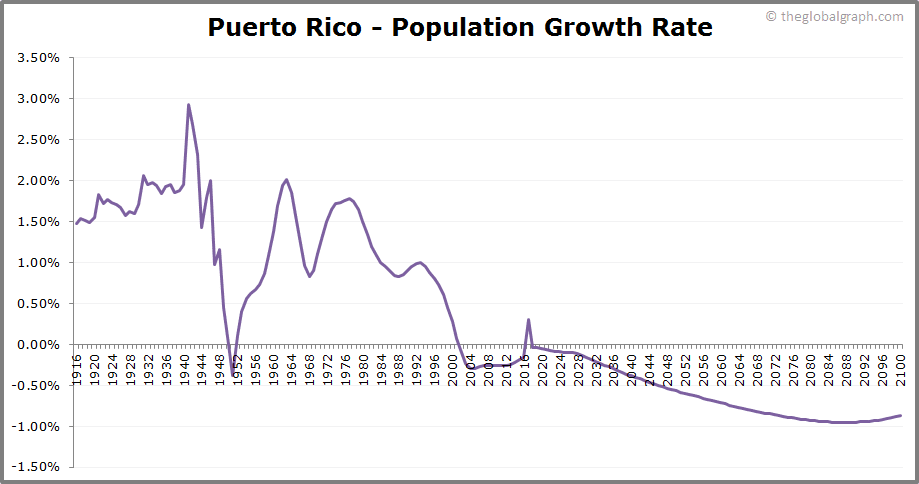 Puerto Rico  Population Growth Rate