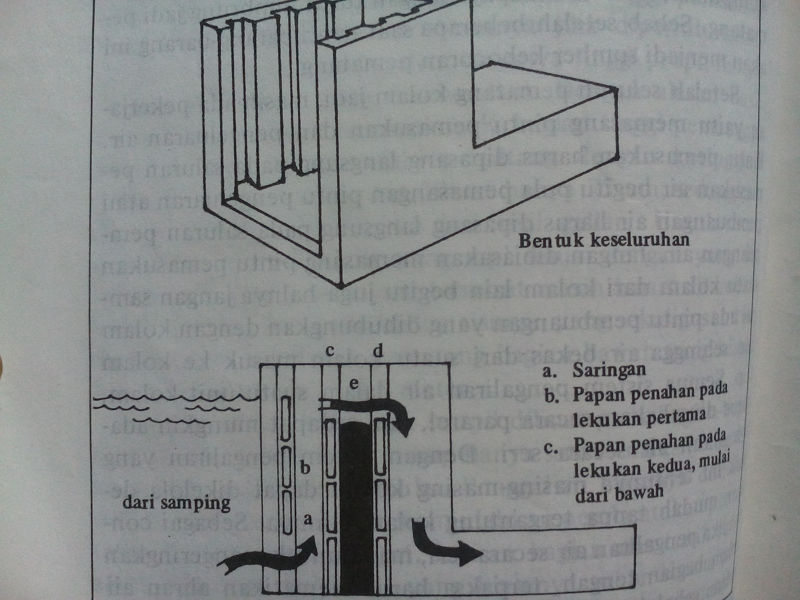 Gambar Cara Membuat Kolam