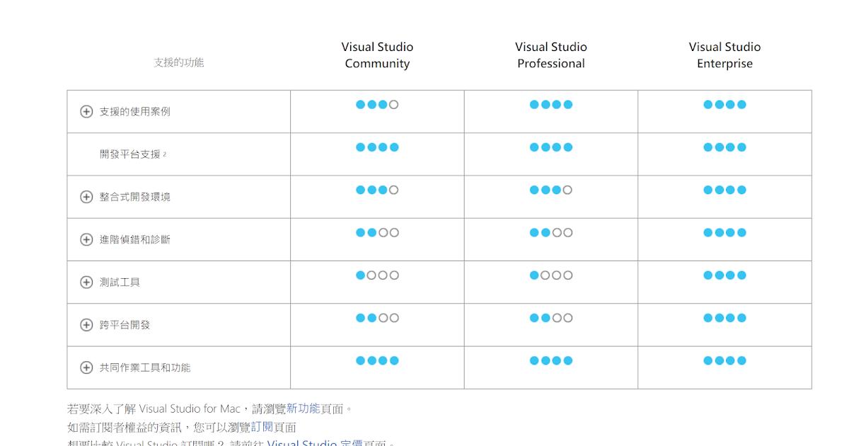 【MVC教學】1. 工欲善其事、必先利其器 Visual Studio ~ 程式隨筆