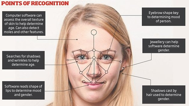 3D Mapping Facial (Pemetaan Wajah 3D)