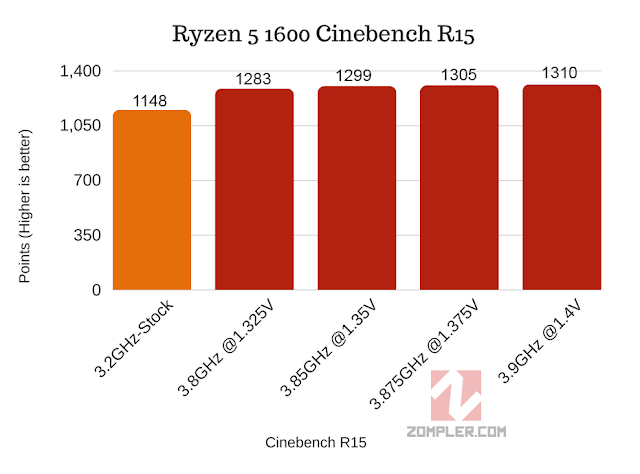 Cinebench r15 R5 1600 oc scores