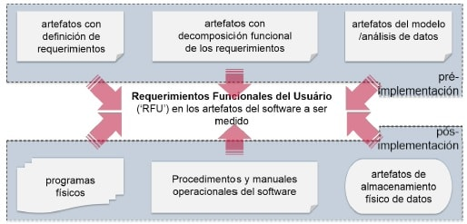 Estimaciones de Software con COSMIC fuentes de información de los requerimientos