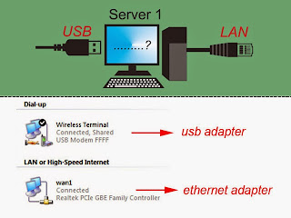 Converting USB to LAN Internet Connection